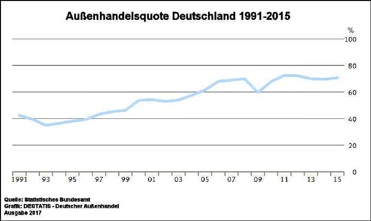 Außenhandelsquote Deutschland seit 1991 bis 2015