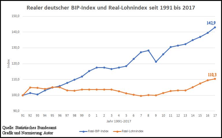 realer BiP-u.Lohnindex in Dtschld seit 1991