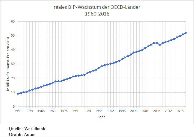 reales Wirtschaftswachstum der OECD-Länder 1960-2018