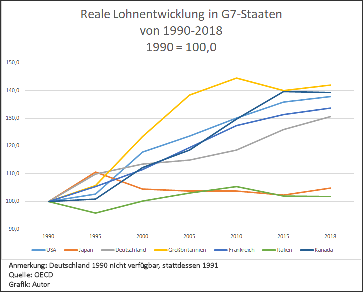 Reale Löhne der G7-Staaten seit 1990
