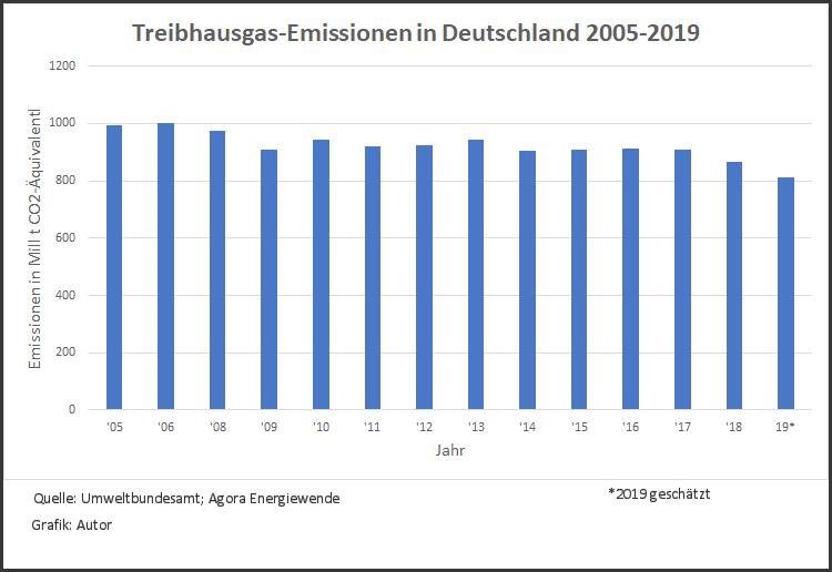 Grafik zu CO2-Emissionen