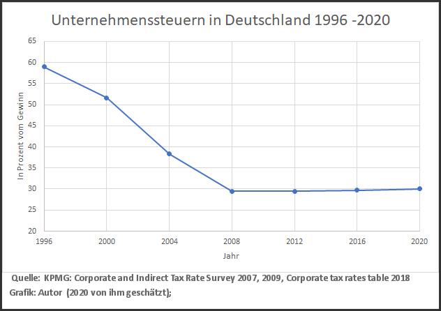Grafik zu Unternehmenssteuern