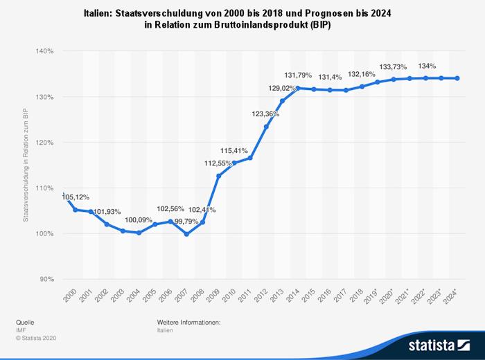 Italien Staatsverschuldung relativ zum BIP 2000 - 2024