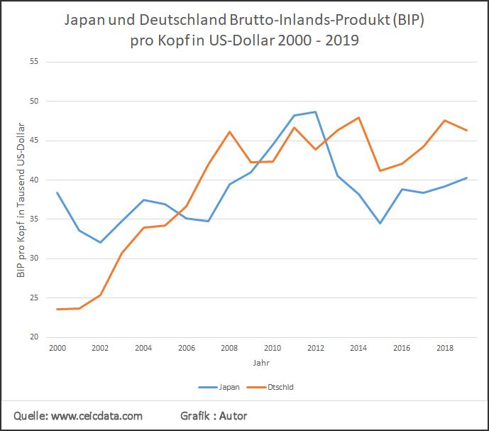 BIP pro Kopf von Japan und Deutschland 2000-2019