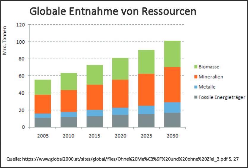 Ressourcenentnahme-global