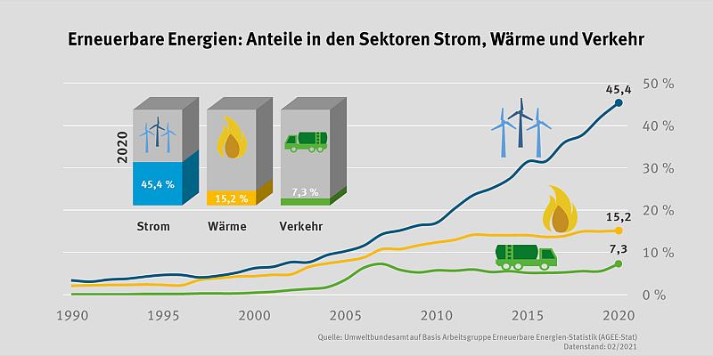 Stromerzeugung 1990 - 2020