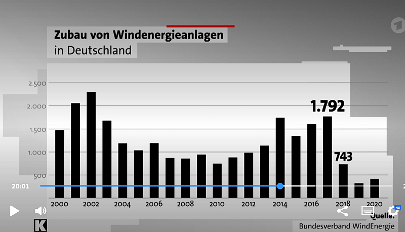 Zubau von Windenergieanlagen 2000-2020