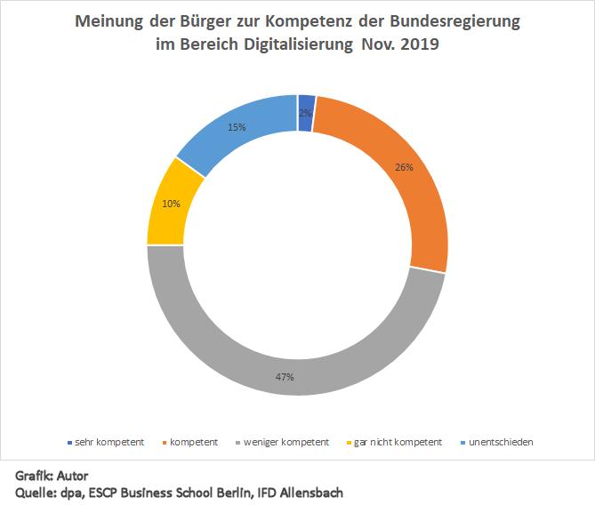 Digitalisierungskompetenz der Bundesregierung laut Umfrage 2019